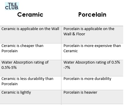 What Is The Difference Between Ceramic Tile And Porcelain Tile Someday Today